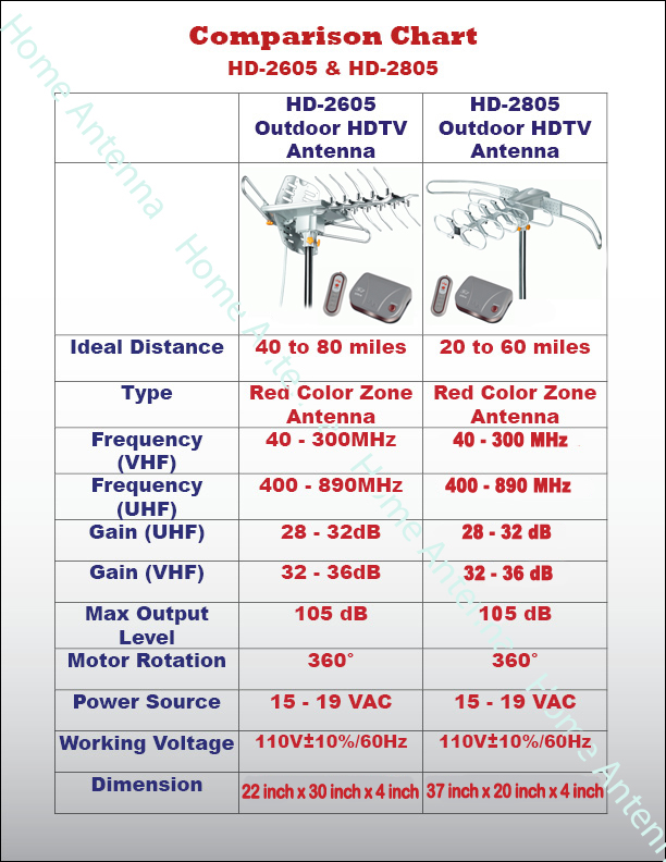 Outdoor_Antenna_Comparison_Chart best review digital tv antenna hd 2805 outdoor hdtv antenna Homemade HDTV Antenna at suagrazia.org